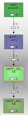 t-caml-valid-callgraph.png